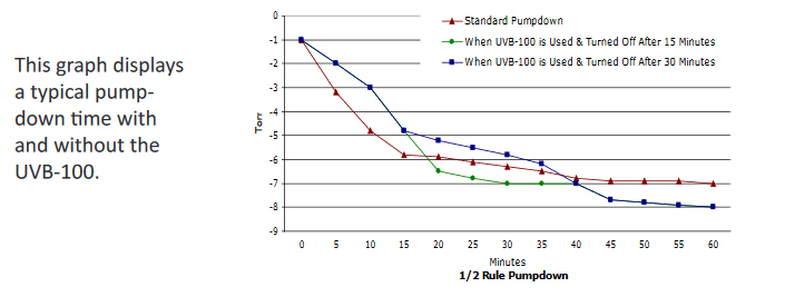henniker scientific UV water desoprtion pumpdown graph